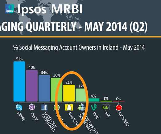 June 2014 Snapchat in Ireland stats