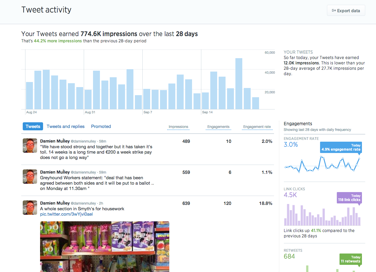 Twitter stats for Damien Mulley